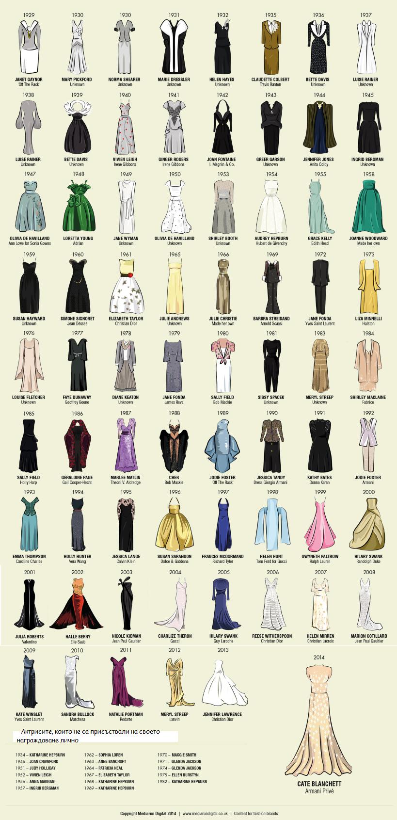 рокли оскари