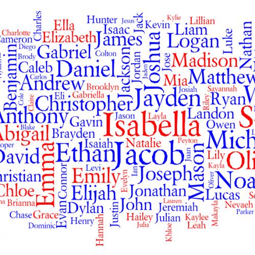 Списък с имена. Български имена според рождена дата